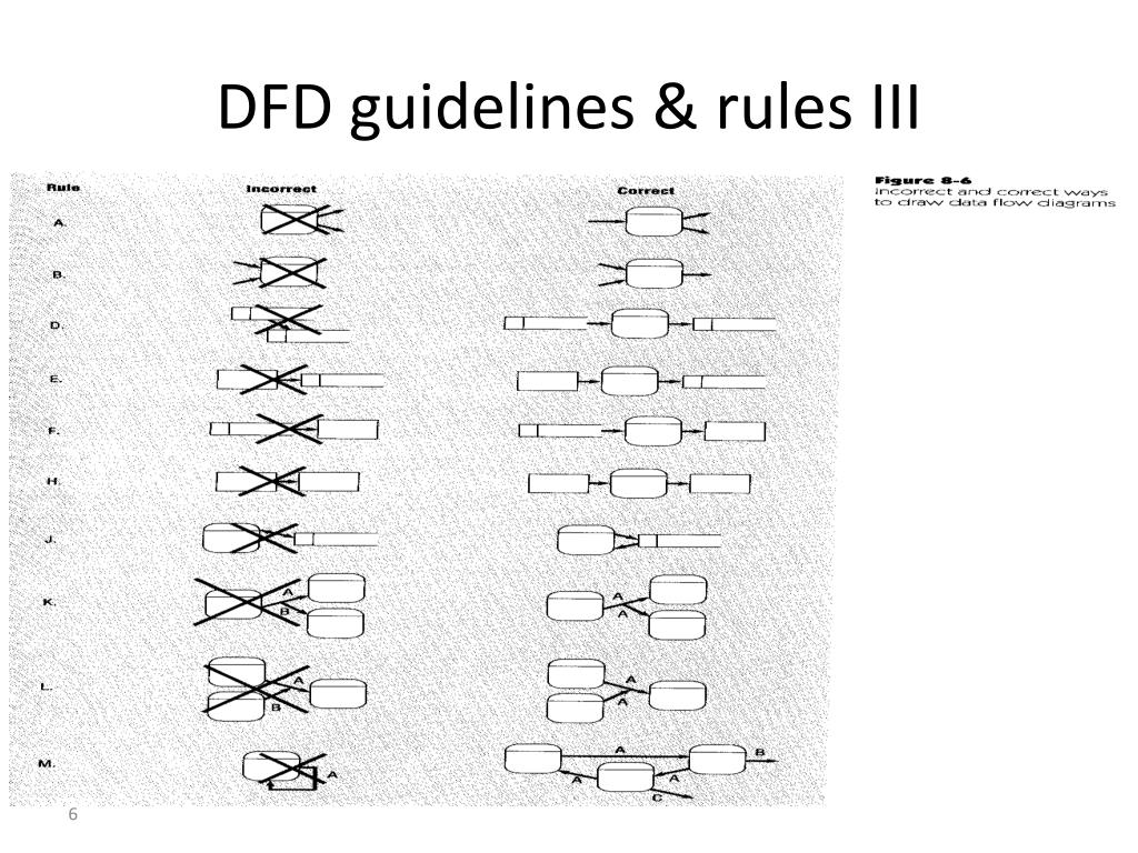 DFD guidelines & rules III