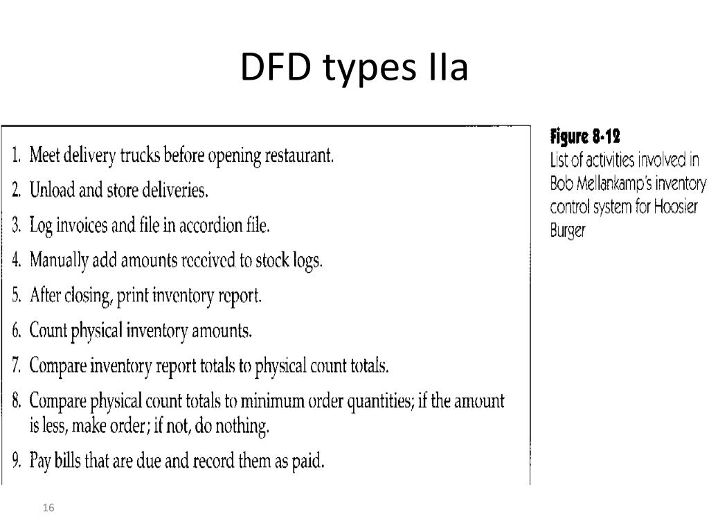 DFD types IIa