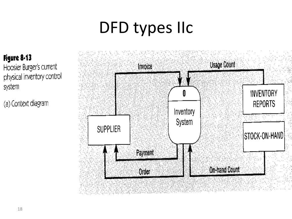 DFD types IIc