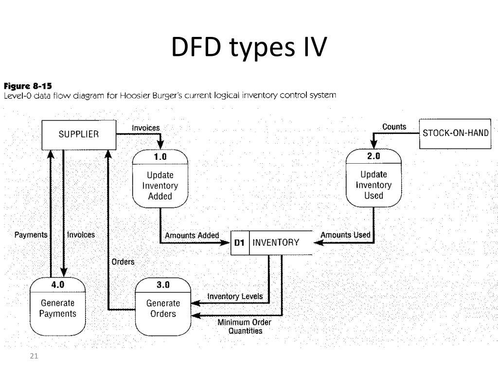 DFD types IV