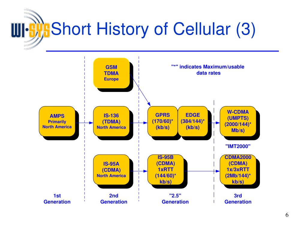 Short History of Cellular (3)