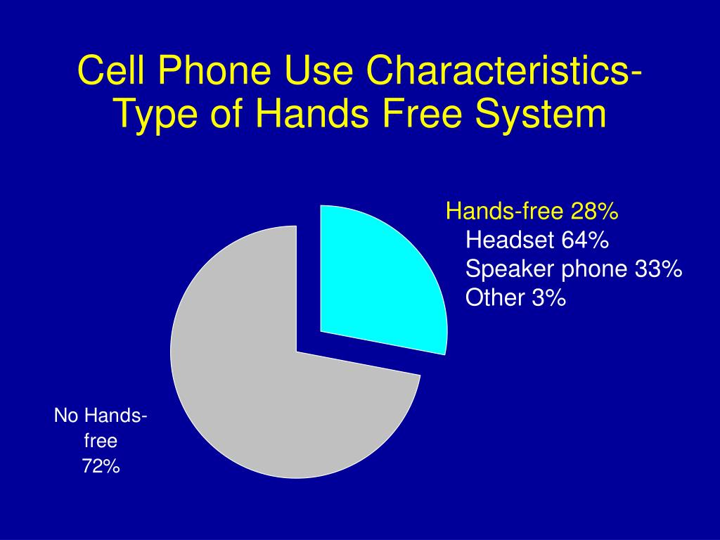 Cell Phone Use Characteristics-