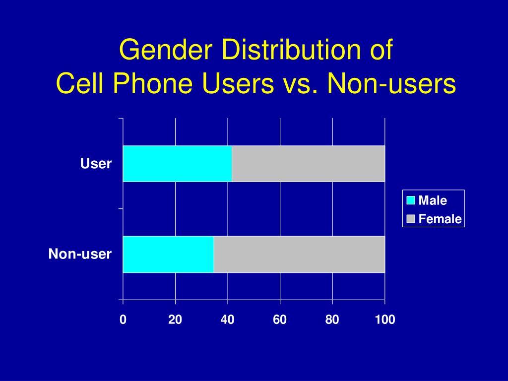 Gender Distribution of