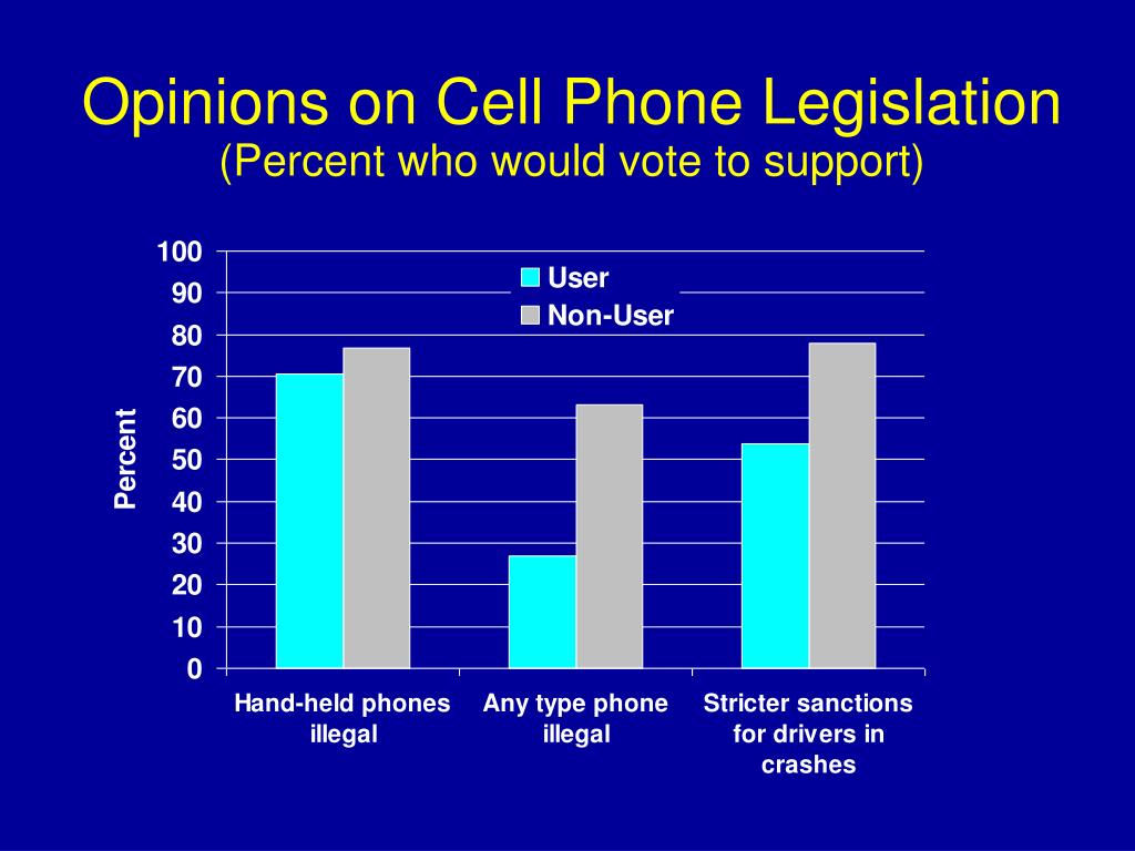 Opinions on Cell Phone Legislation