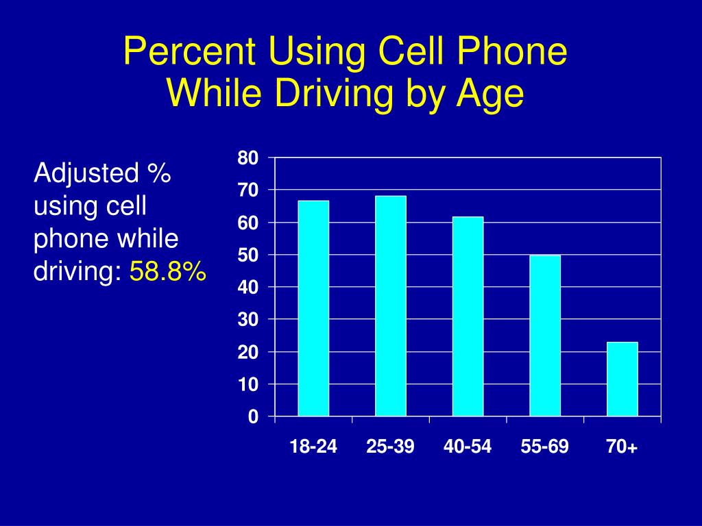 Percent Using Cell Phone