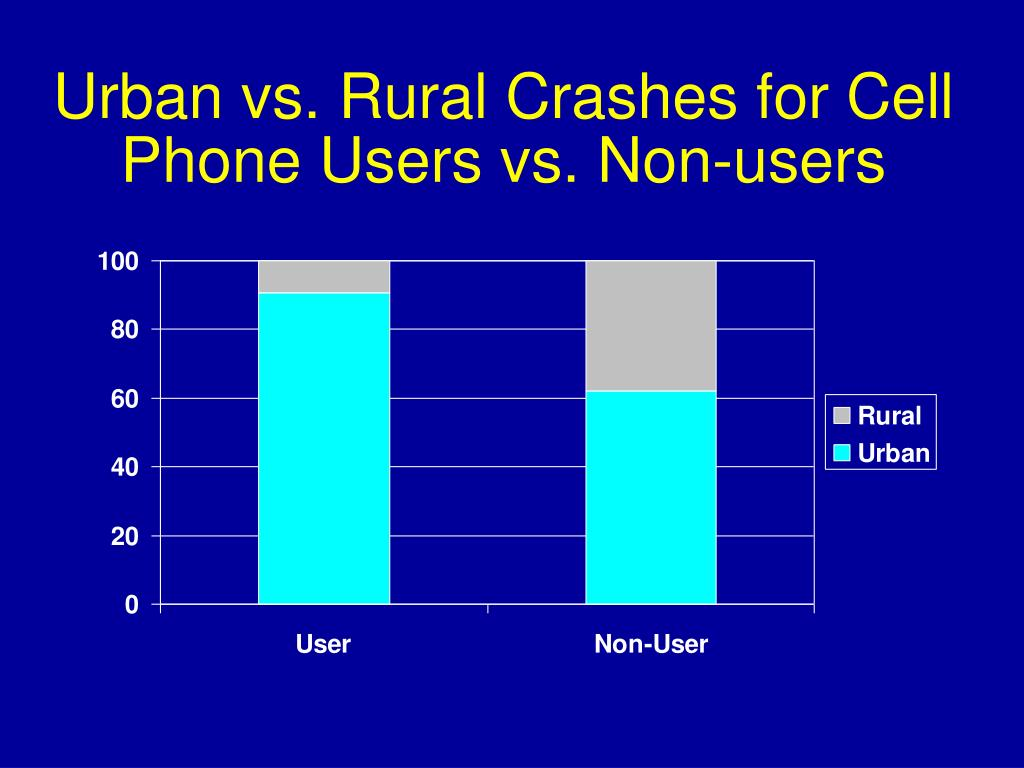 Urban vs. Rural Crashes for Cell Phone Users vs. Non-users