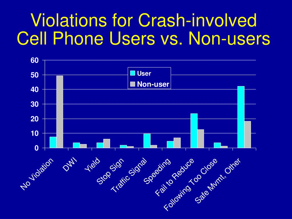 Violations for Crash-involved Cell Phone Users vs. Non-users