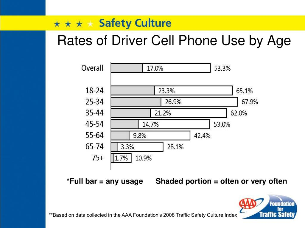 Rates of Driver Cell Phone Use by Age