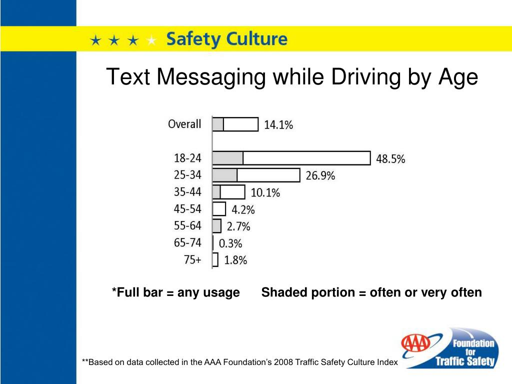 Text Messaging while Driving by Age