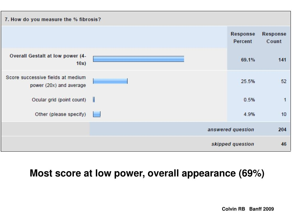 Most score at low power, overall appearance (69%)