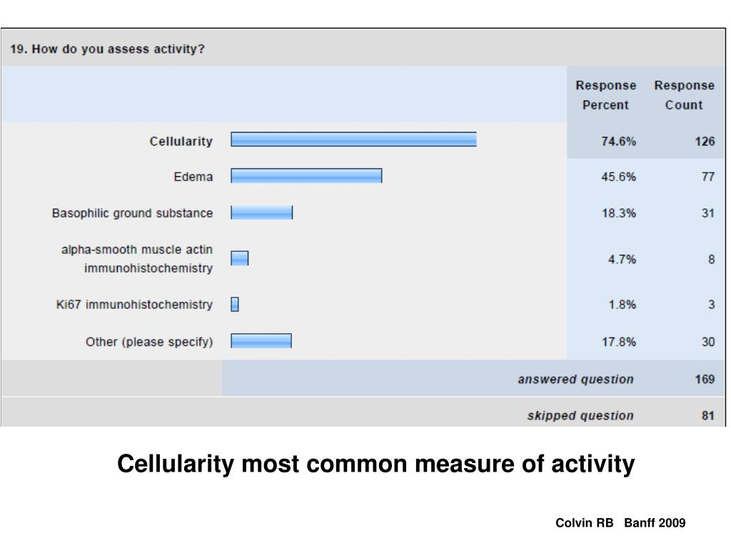 Cellularity most common measure of activity