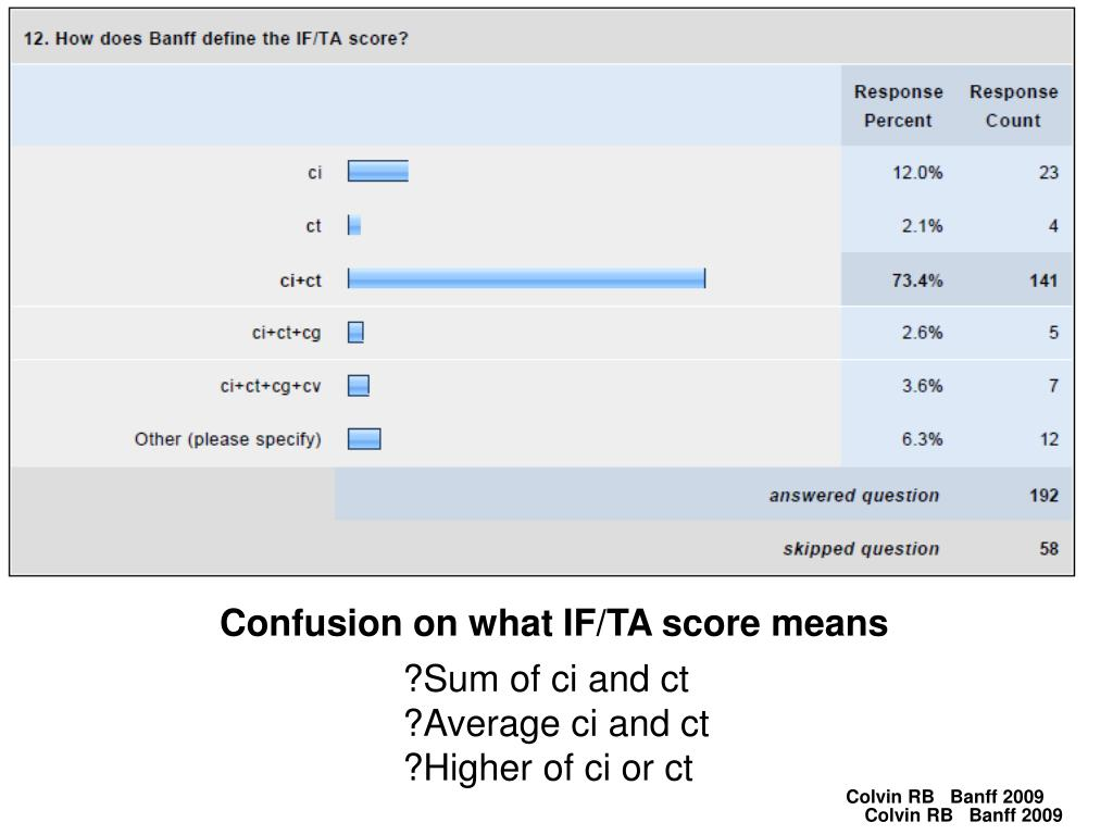 Confusion on what IF/TA score means