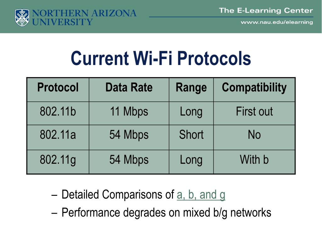 Current Wi-Fi Protocols