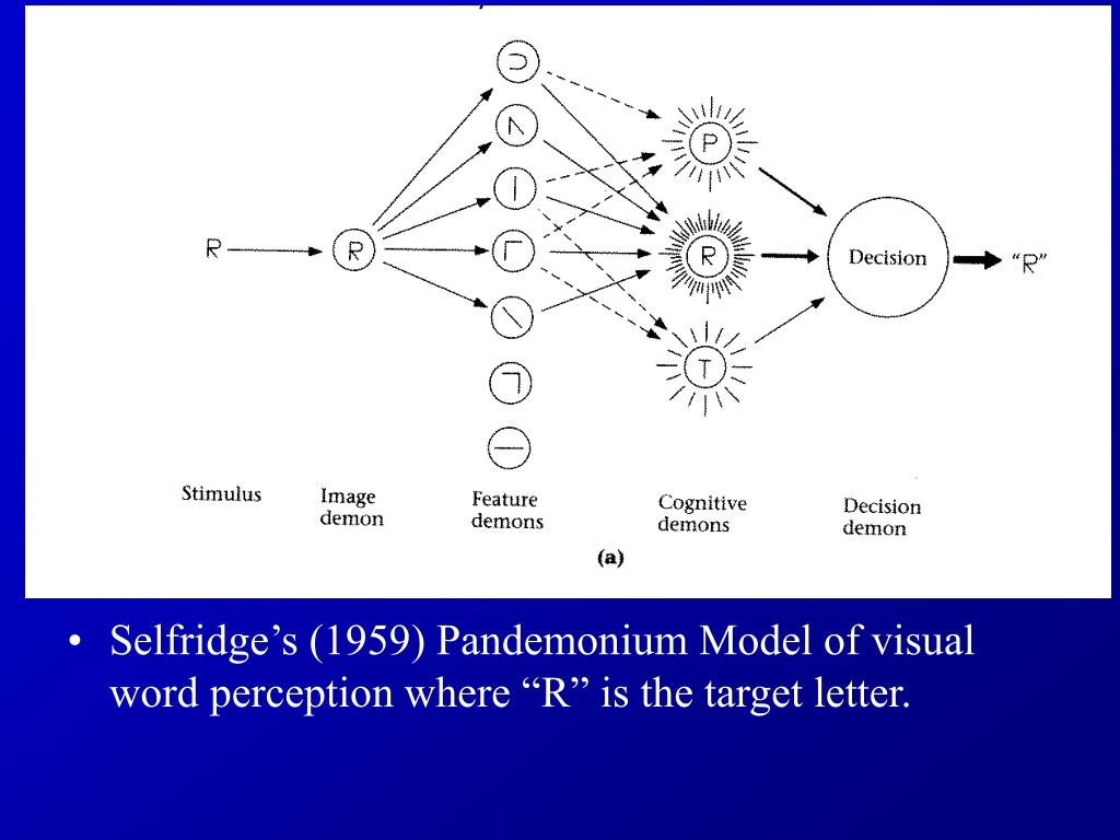 "Selfridge's (1959) Pandemonium Model of visual word perception where ""R"" is the target letter."