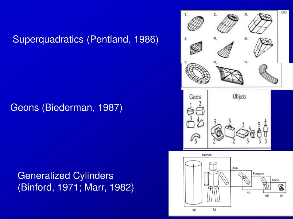 Superquadratics (Pentland, 1986)
