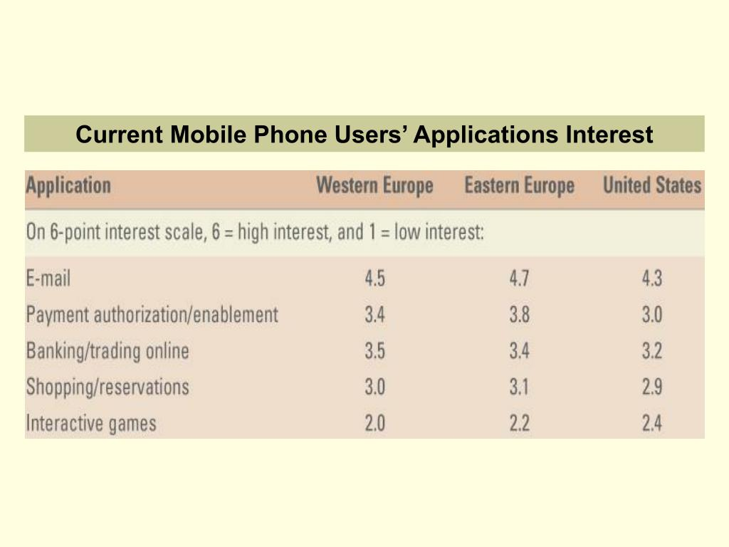 Current Mobile Phone Users' Applications Interest