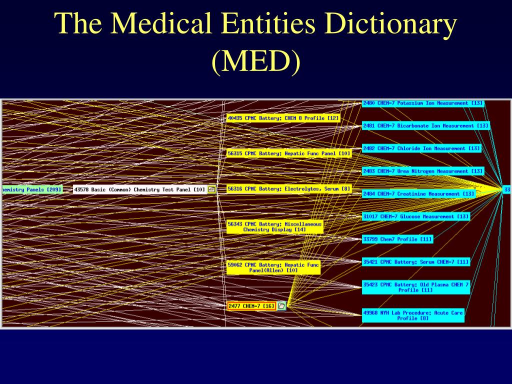 The Medical Entities Dictionary (MED)