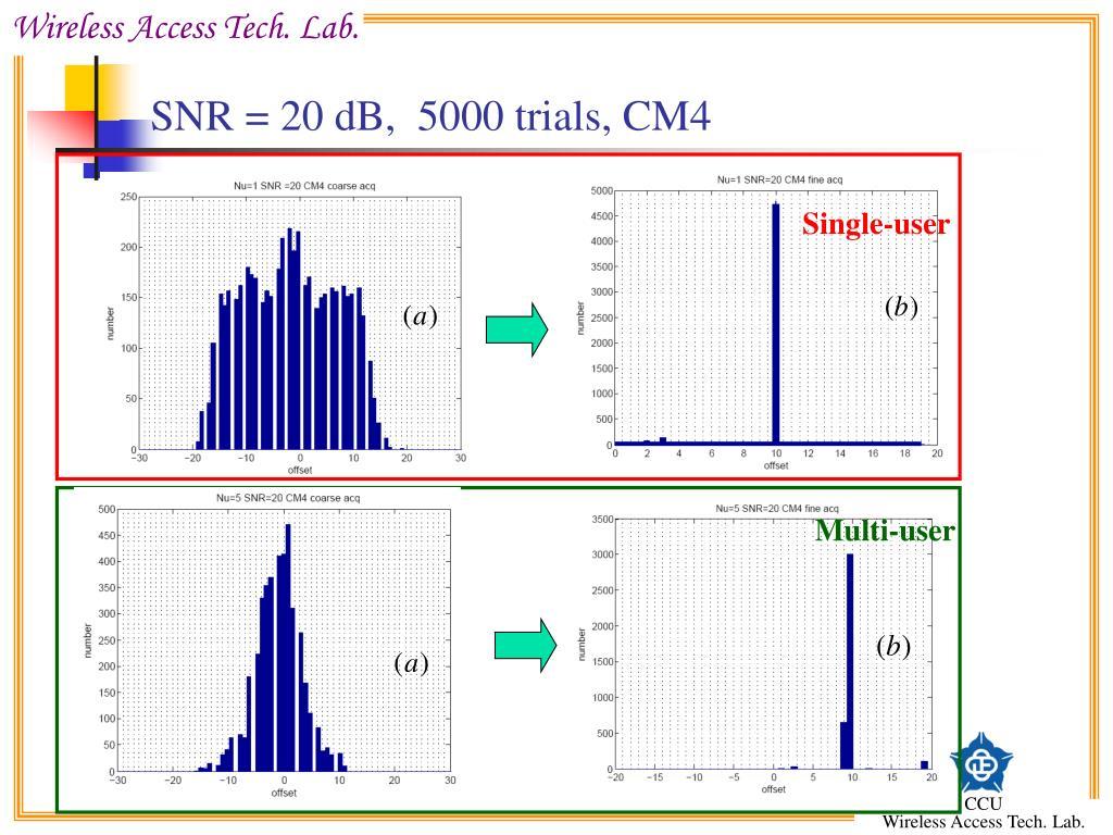 SNR = 20 dB,  5000 trials, CM4