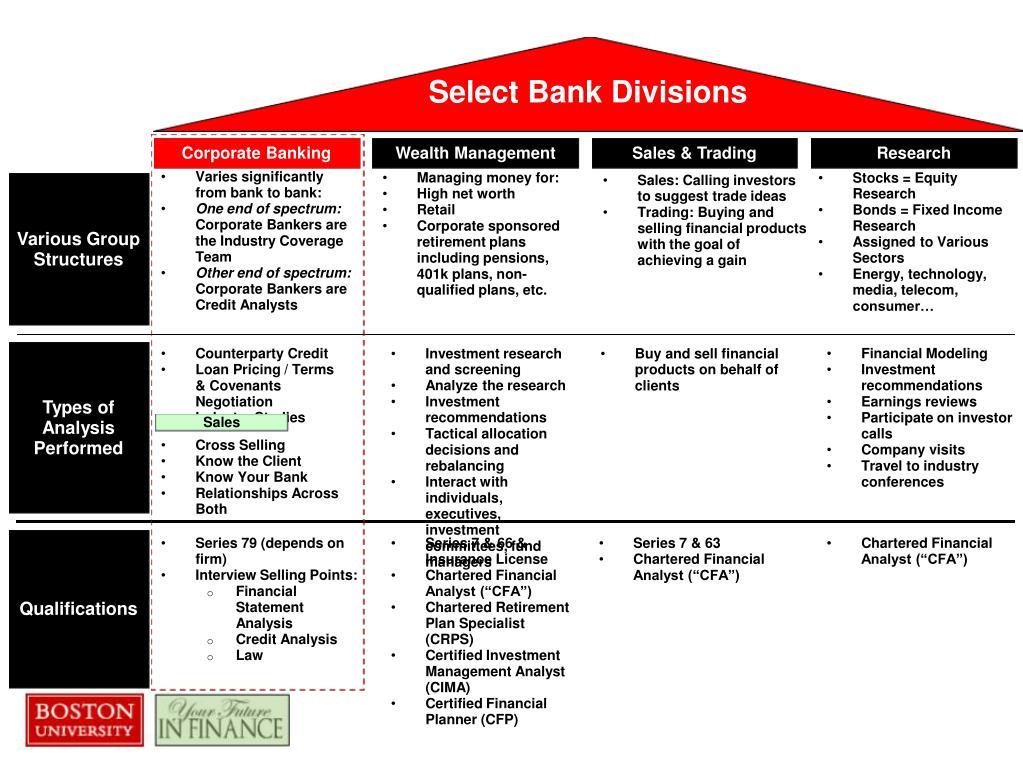 Select Bank Divisions