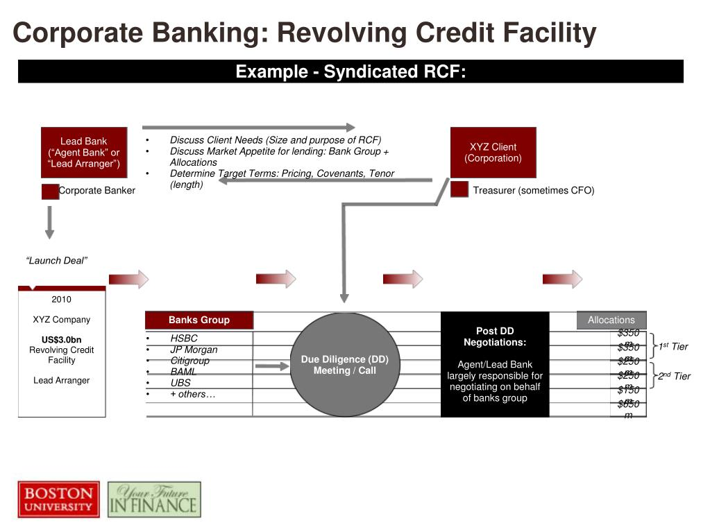 Corporate Banking: Revolving Credit Facility
