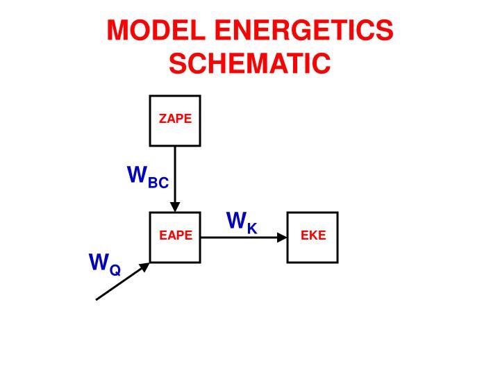 MODEL ENERGETICS SCHEMATIC