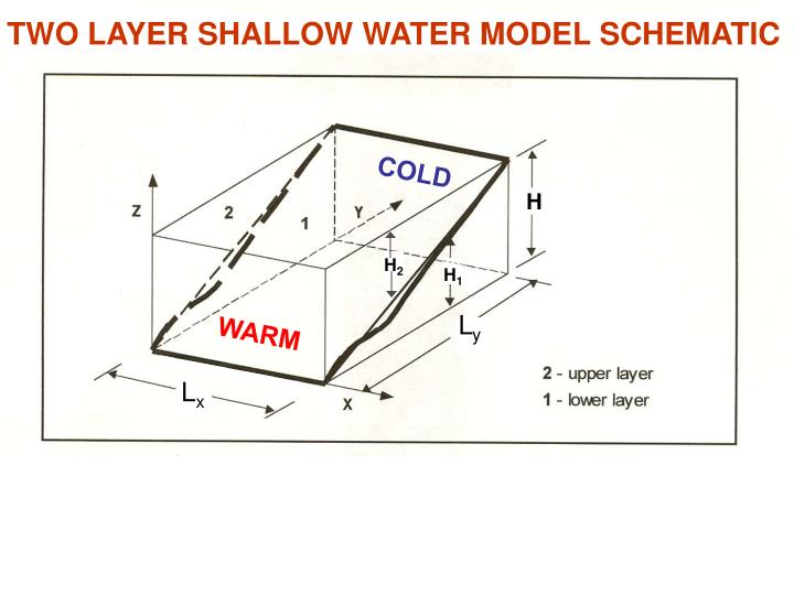 TWO LAYER SHALLOW WATER MODEL SCHEMATIC