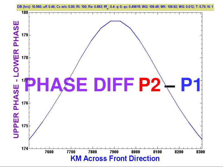 PHASE DIFF