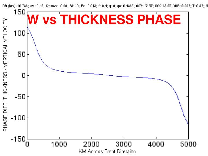 W vs THICKNESS PHASE
