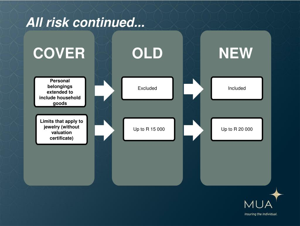 All risk continued...