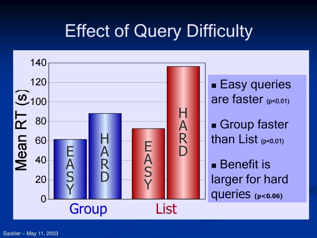 Easy queries are faster