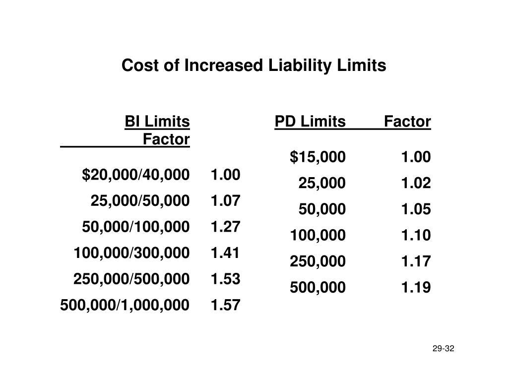 BI Limits