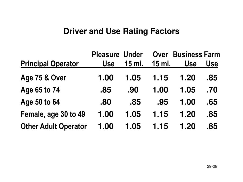 Driver and Use Rating Factors