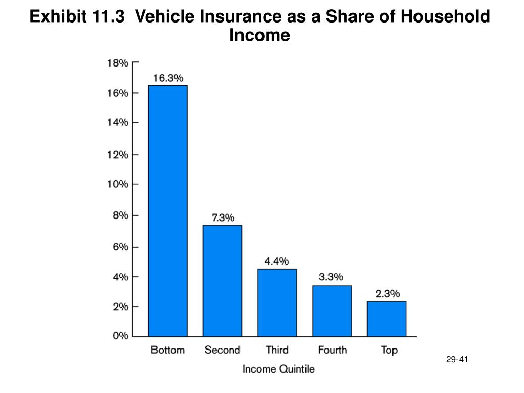 Exhibit 11.3  Vehicle Insurance as a Share of Household Income
