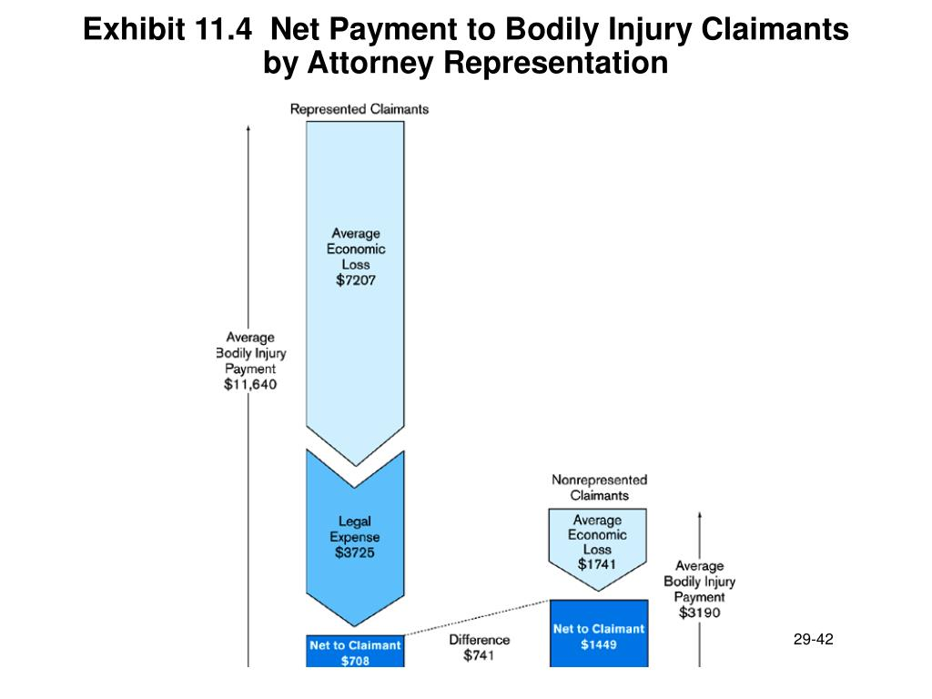 Exhibit 11.4  Net Payment to Bodily Injury Claimants by Attorney Representation