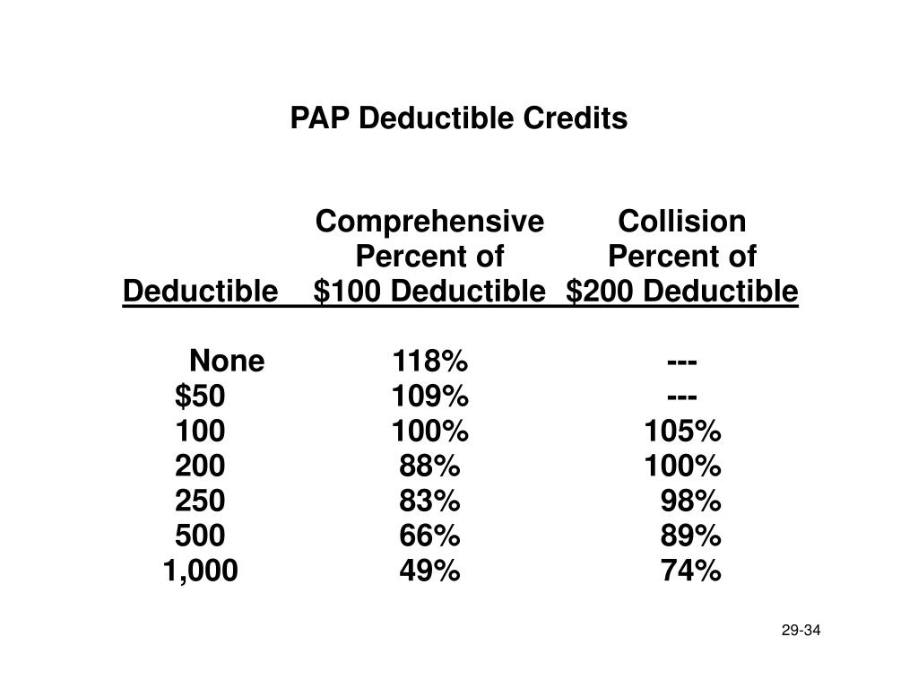 PAP Deductible Credits
