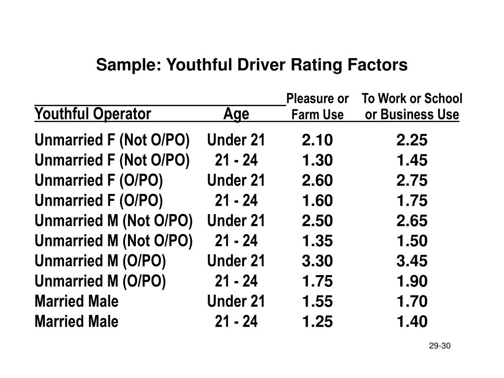 Sample: Youthful Driver Rating Factors