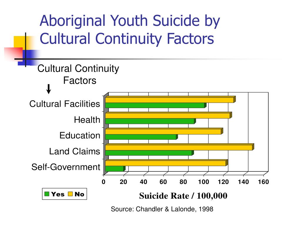 Aboriginal Youth Suicide by