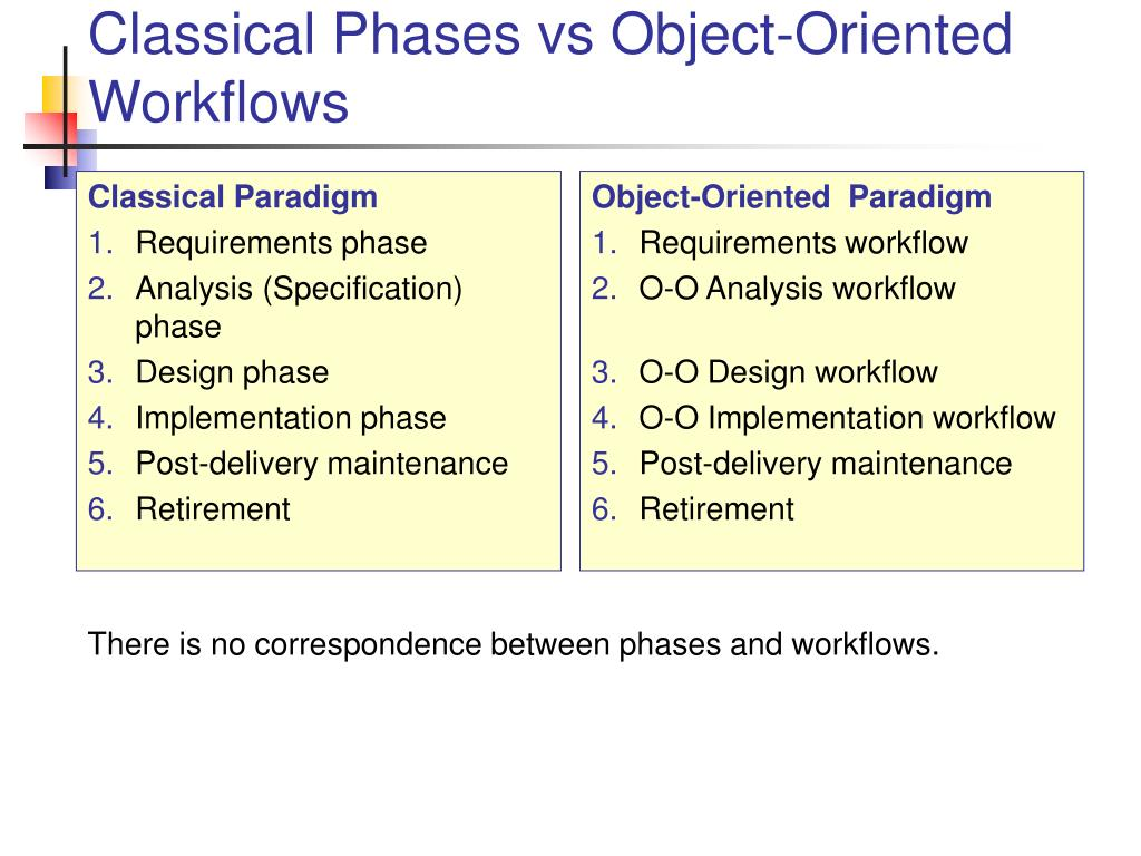 Classical Paradigm
