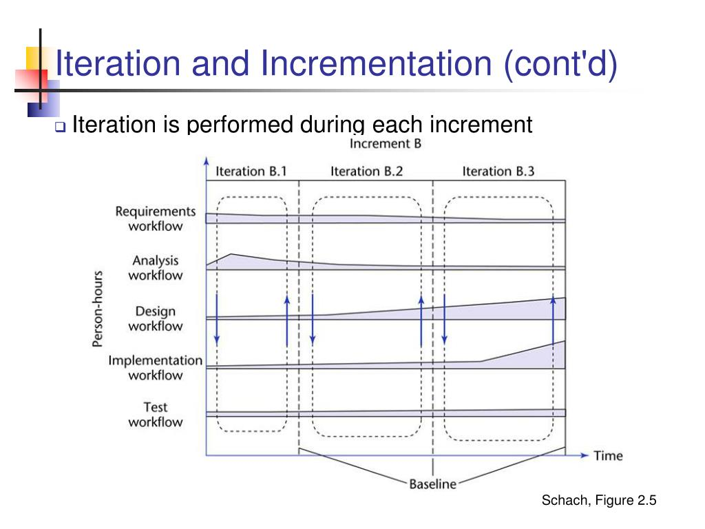 Iteration and Incrementation (cont'd)