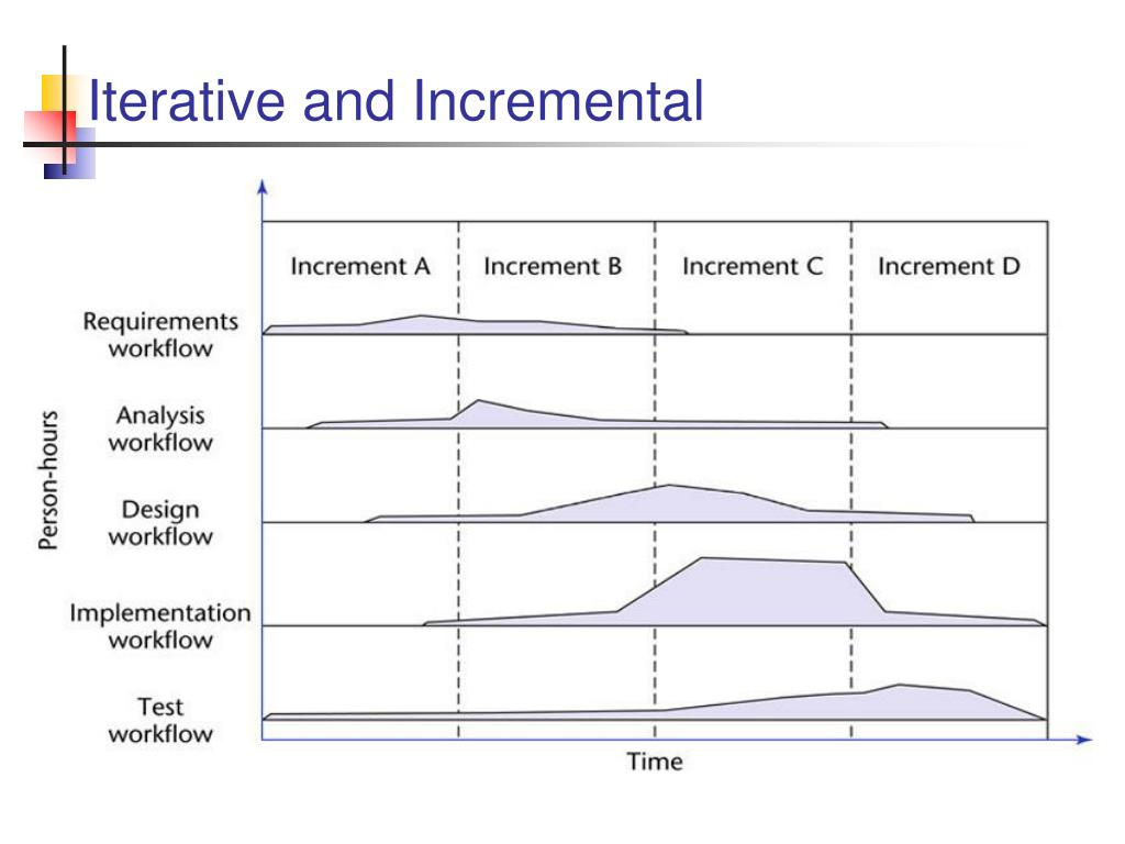 Iterative and Incremental