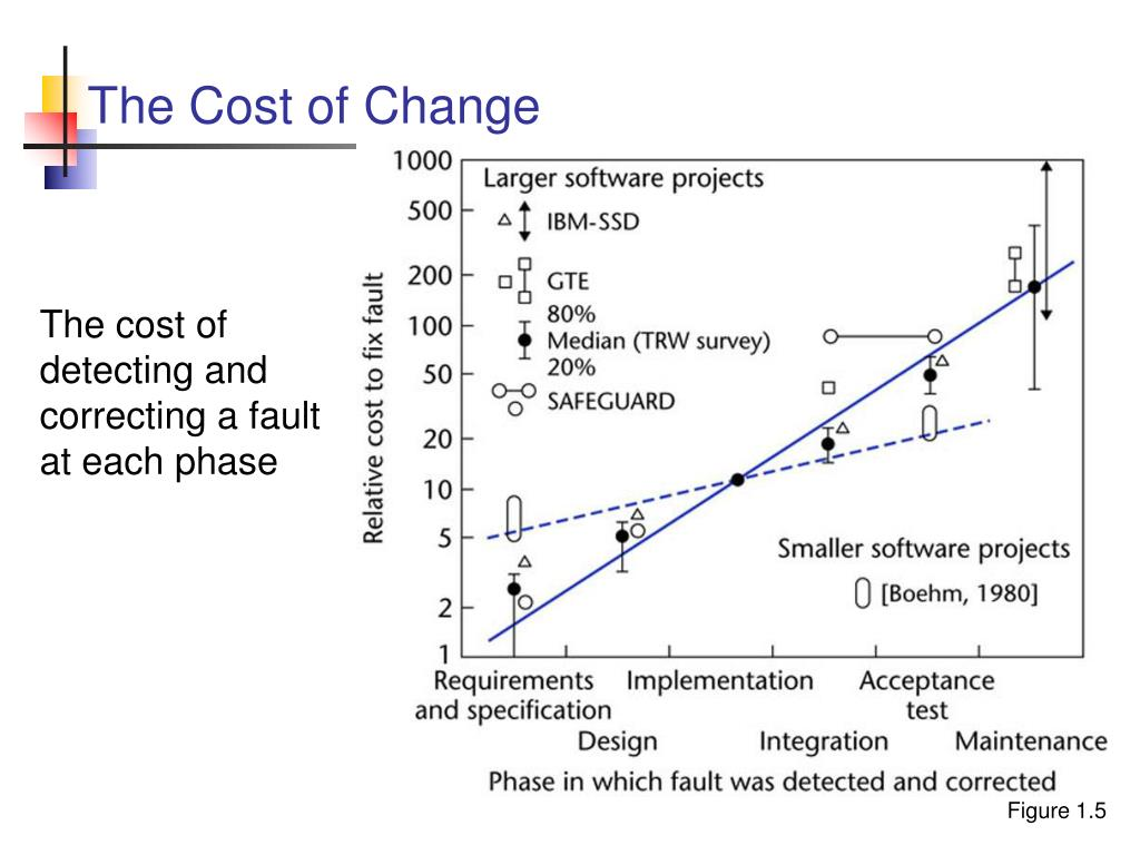The Cost of Change