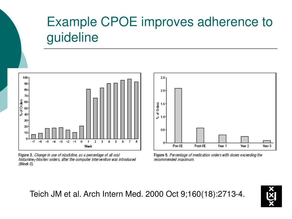 Example CPOE improves adherence to guideline