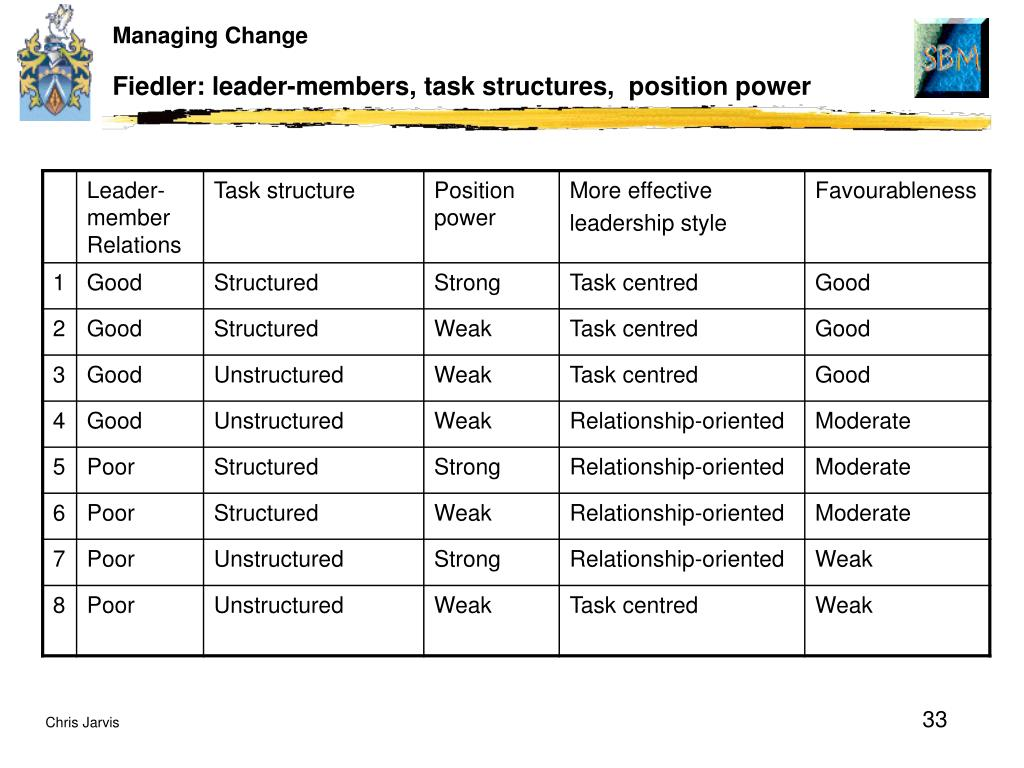Fiedler: leader-members, task structures,  position power