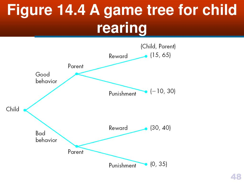 Figure 14.4 A game tree for child rearing