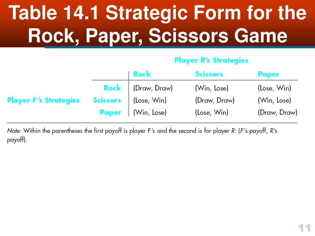 Table 14.1 Strategic Form for the Rock, Paper, Scissors Game