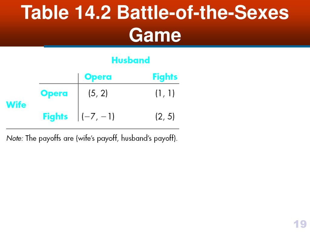 Table 14.2 Battle-of-the-Sexes Game