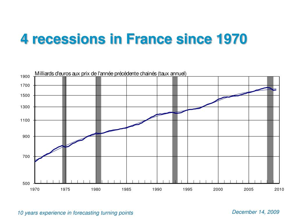 4 recessions in France since 1970
