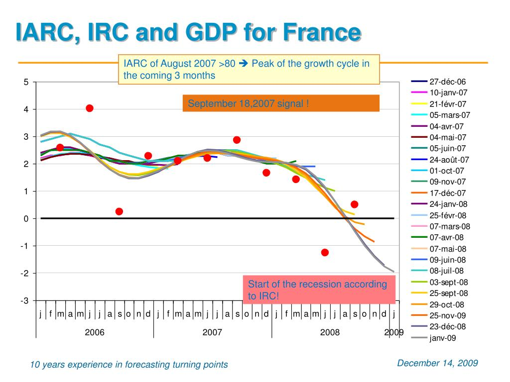 IARC, IRC and GDP for France