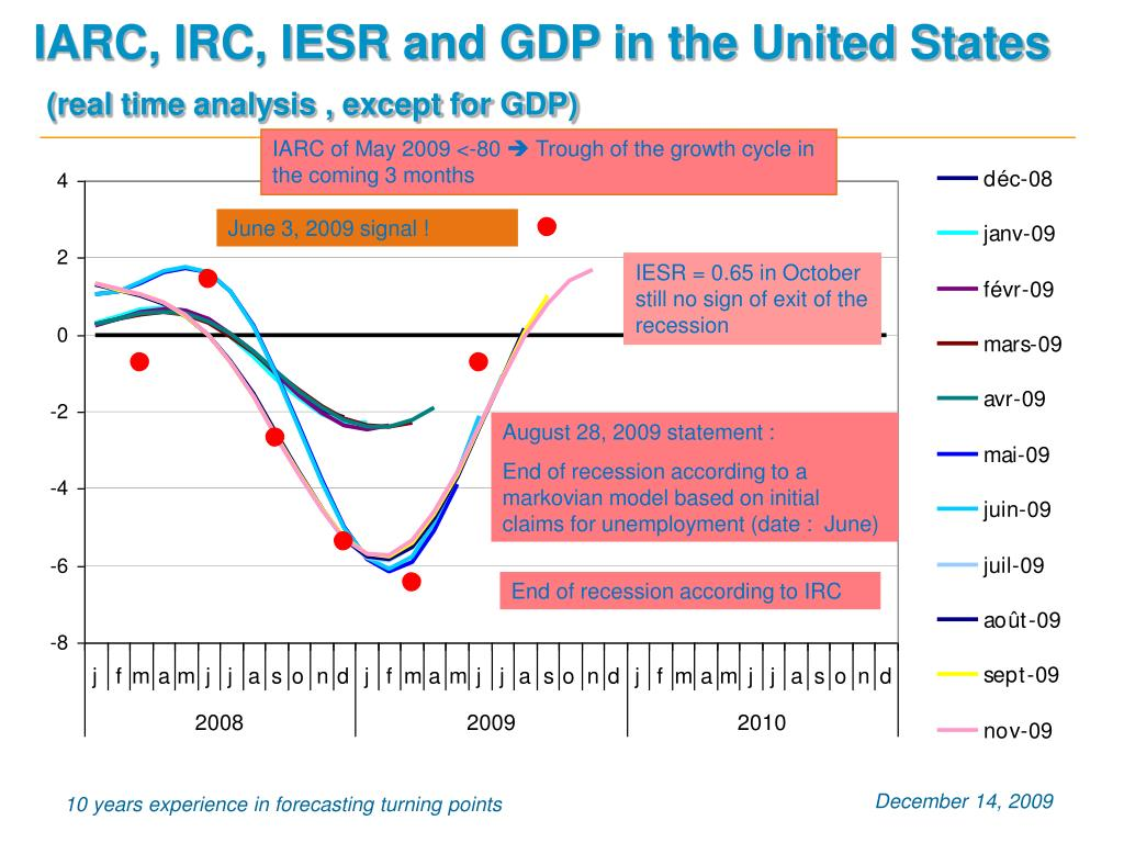 IARC, IRC, IESR and GDP in the United States