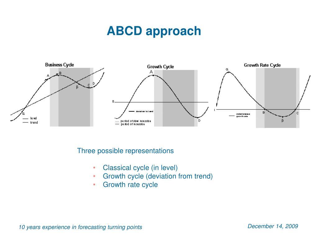 ABCD approach